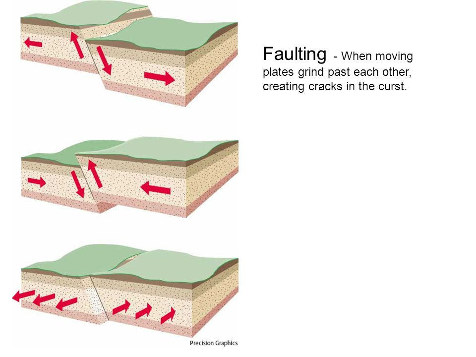 Faulting - When moving plates grind past each other, creating cracks in the curst.