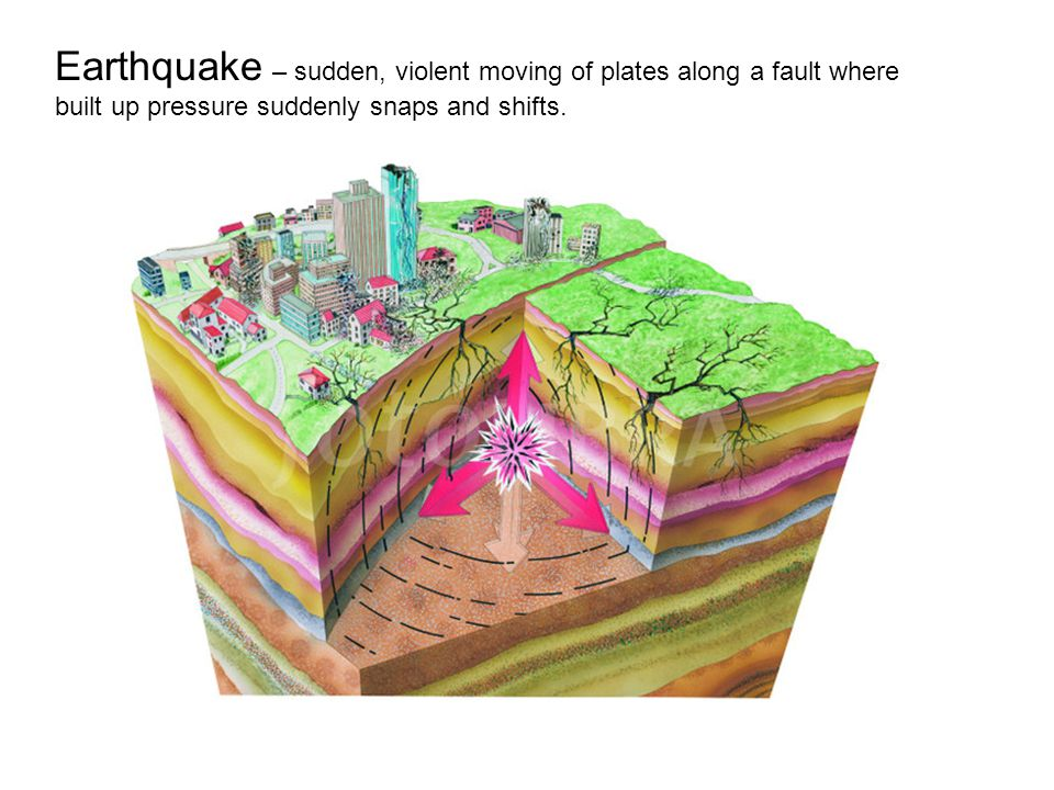 Earthquake – sudden, violent moving of plates along a fault where built up pressure suddenly snaps and shifts.