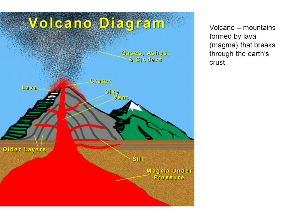 Volcano – mountains formed by lava (magma) that breaks through the earth's crust.