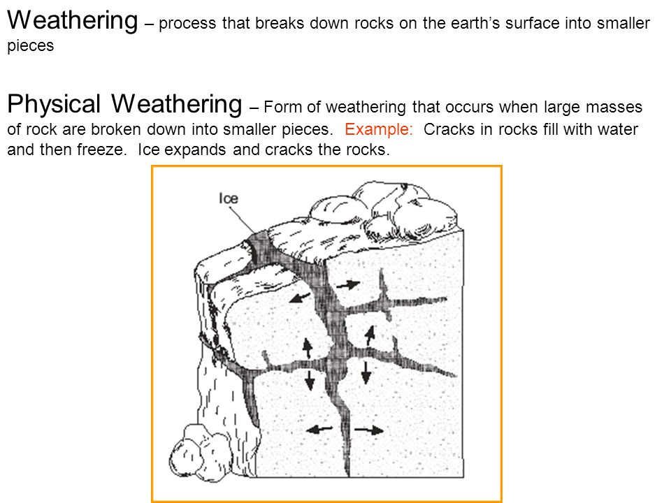 Weathering – process that breaks down rocks on the earth's surface into smaller pieces