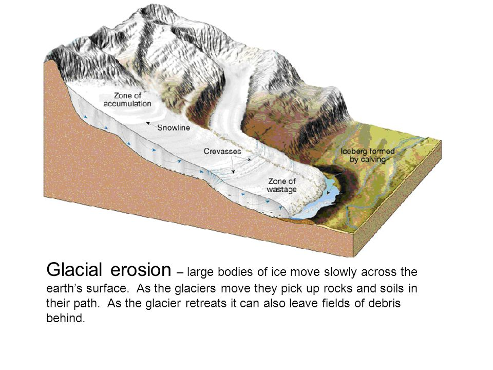 Glacial erosion – large bodies of ice move slowly across the earth's surface.