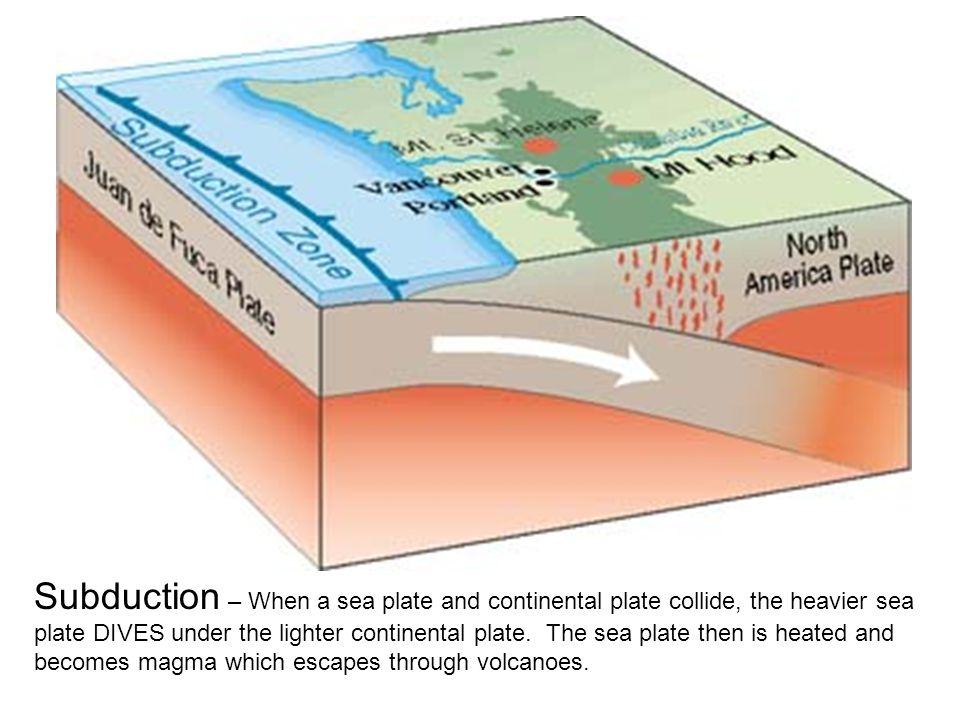 Subduction – When a sea plate and continental plate collide, the heavier sea plate DIVES under the lighter continental plate.