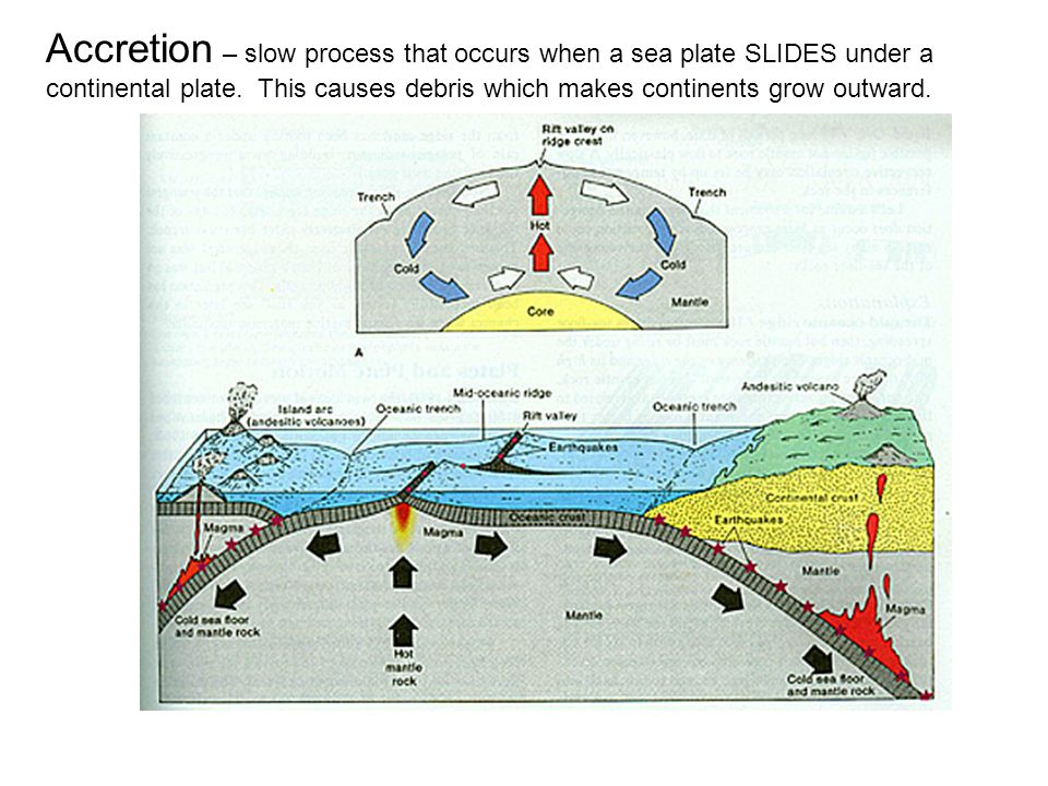 Accretion – slow process that occurs when a sea plate SLIDES under a continental plate.