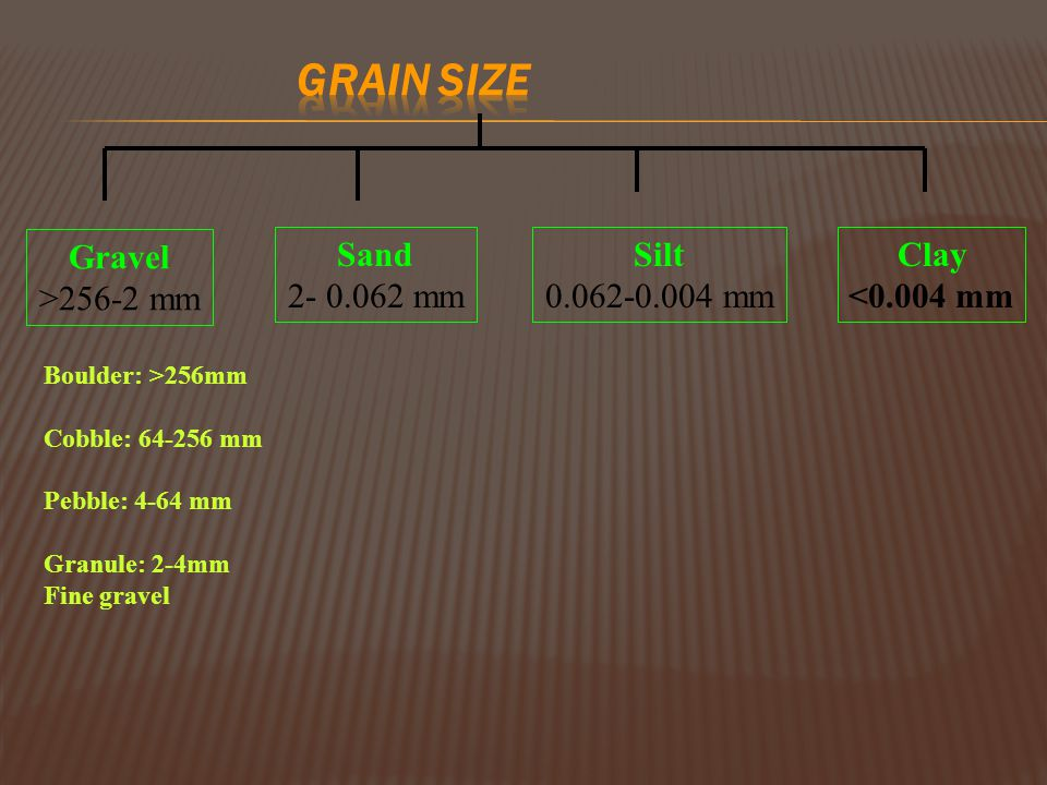 GRAIN SIZE Gravel >256-2 mm Sand 2- 0.062 mm Silt 0.062-0.004 mm