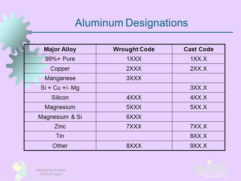 Aluminum Designations