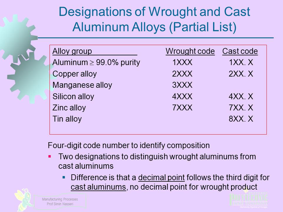 Designations of Wrought and Cast Aluminum Alloys (Partial List)