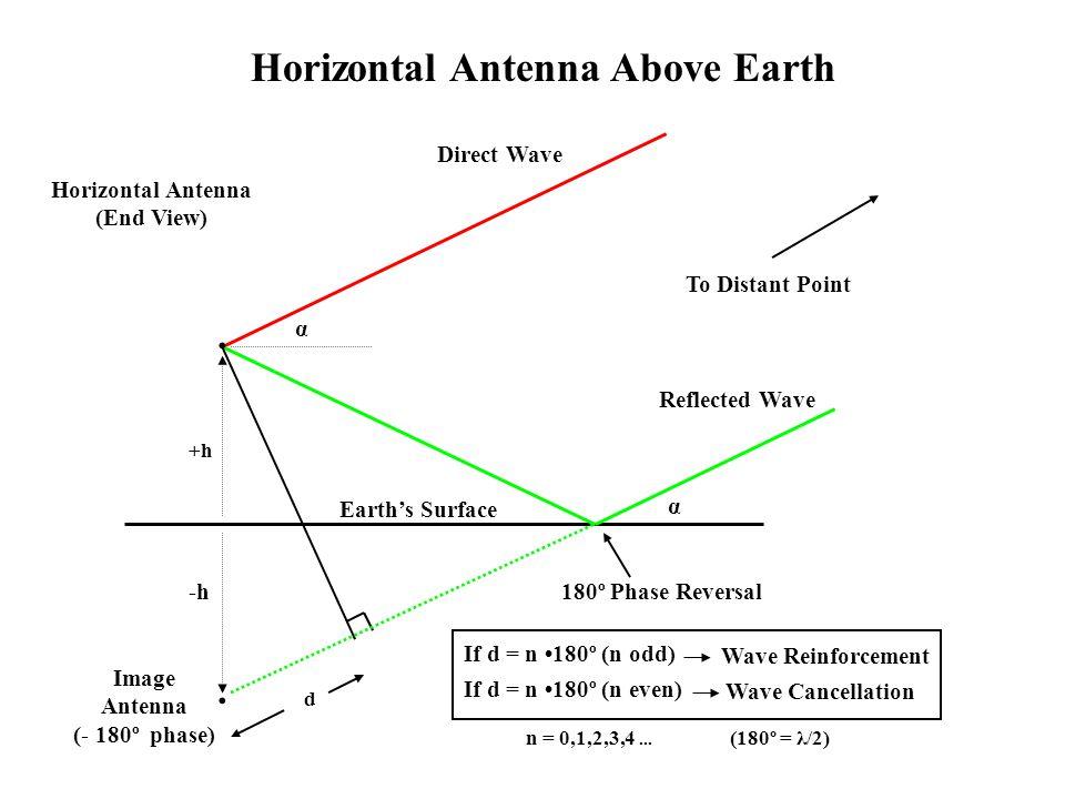 · · Horizontal Antenna Above Earth Direct Wave Horizontal Antenna