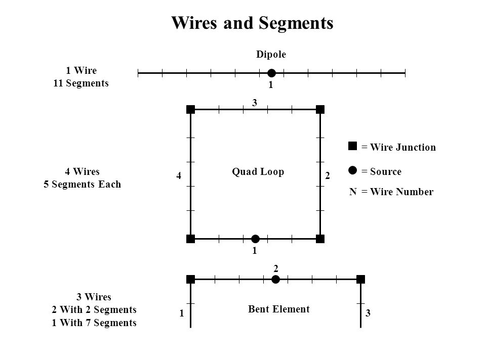 Wires and Segments • • Dipole 1 Wire 11 Segments 1 3 = Wire Junction