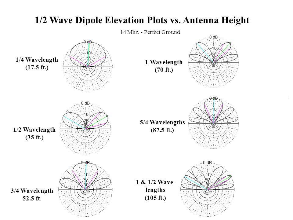 1/2 Wave Dipole Elevation Plots vs. Antenna Height
