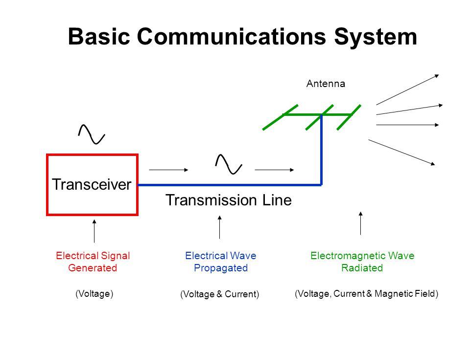 Basic Communications System