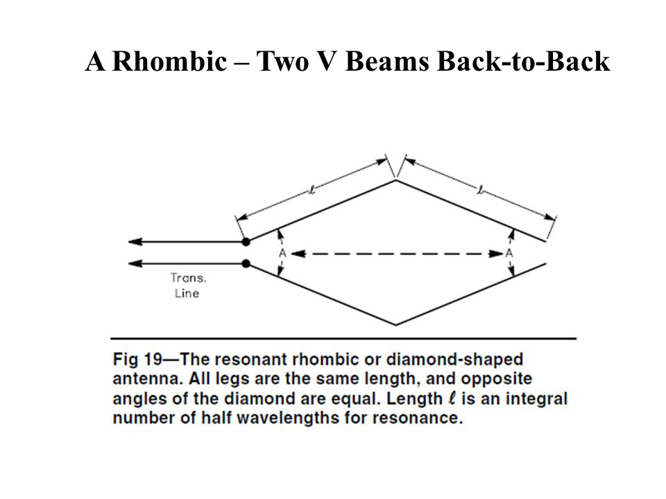 A Rhombic – Two V Beams Back-to-Back