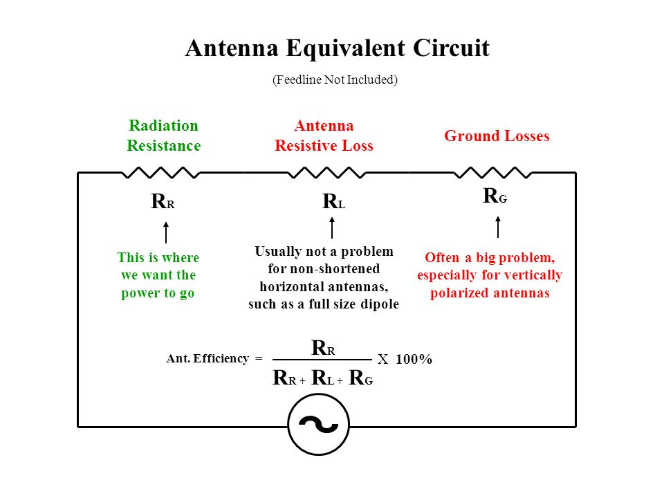 Antenna Equivalent Circuit