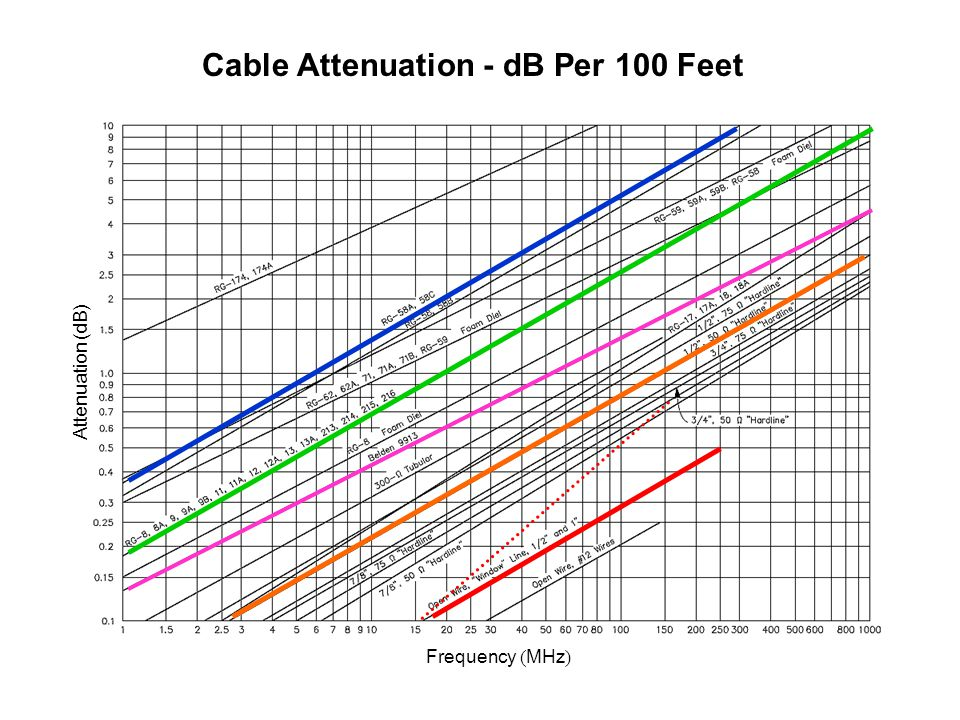 Cable Attenuation - dB Per 100 Feet