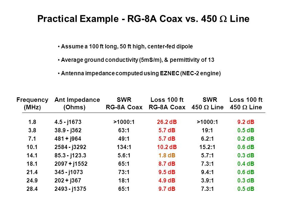 Practical Example - RG-8A Coax vs. 450  Line