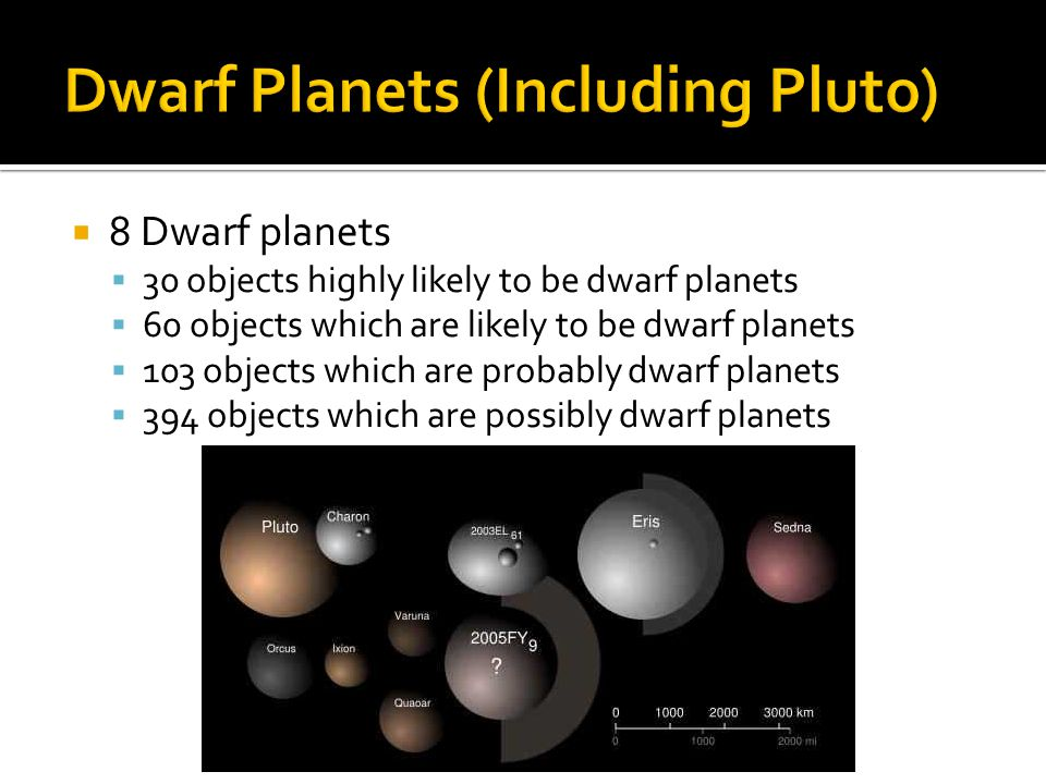 Dwarf Planets (Including Pluto)