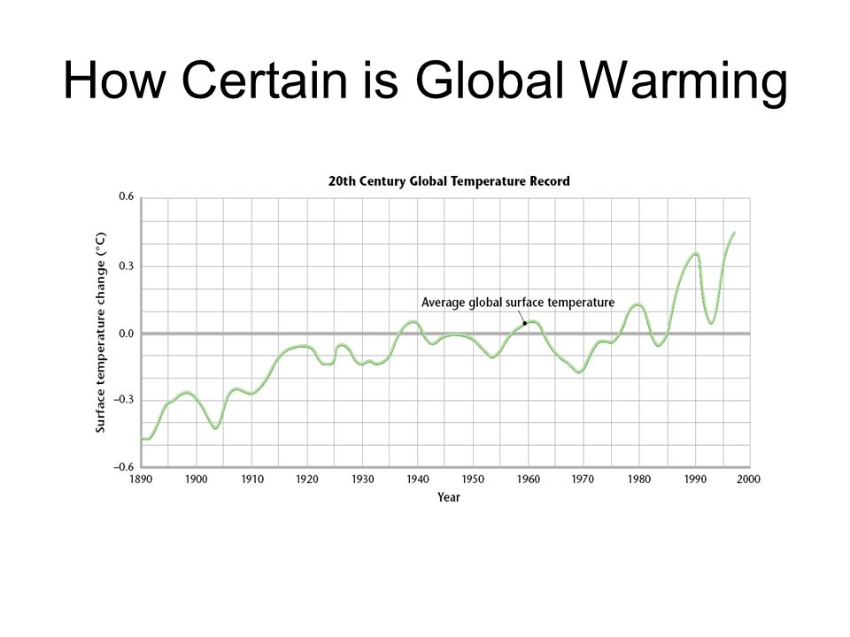 How Certain is Global Warming