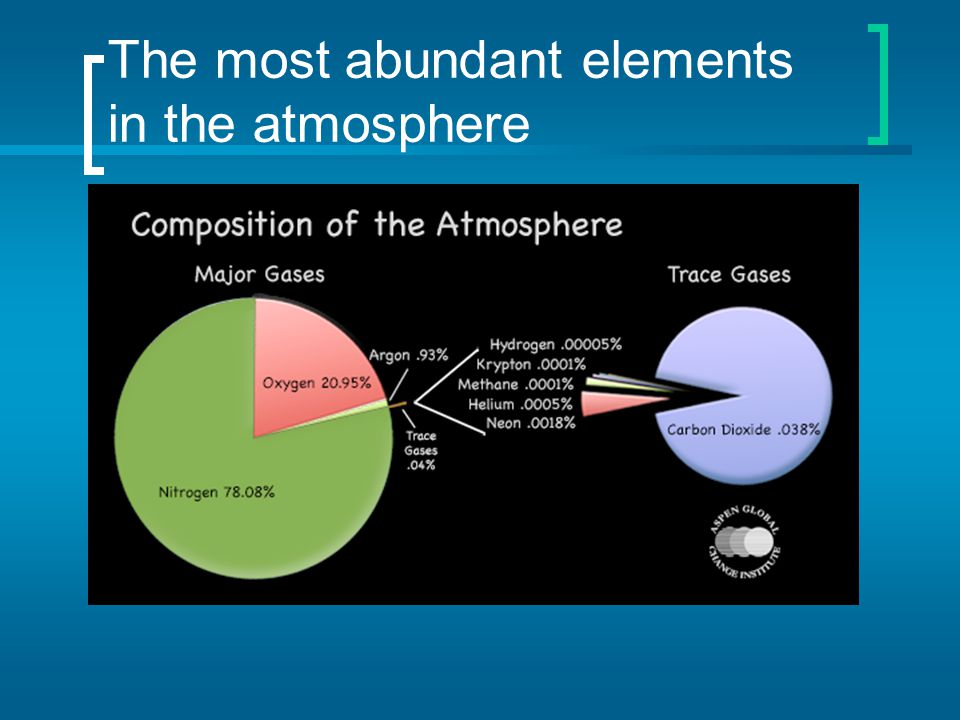 The most abundant elements in the atmosphere