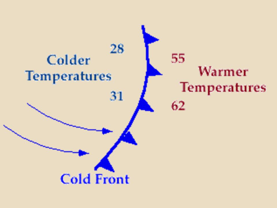 The weather at a cold front varies with the season