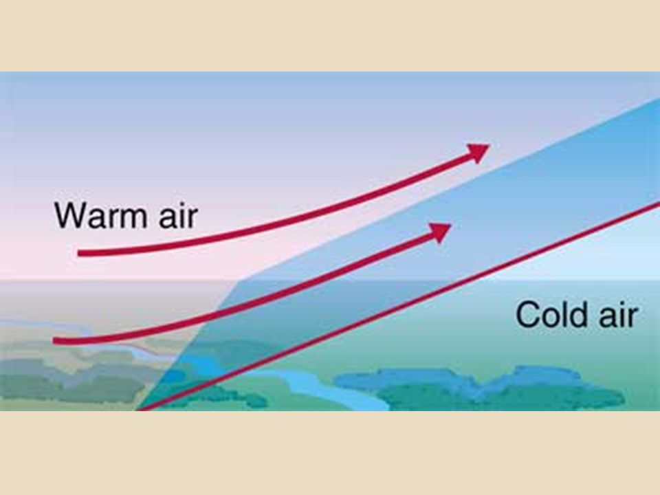 The transition between the cold air and the warm air takes place over a long distance.