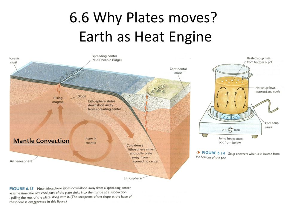 6.6 Why Plates moves Earth as Heat Engine