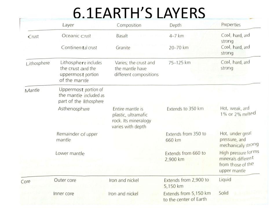 6.1EARTH'S LAYERS