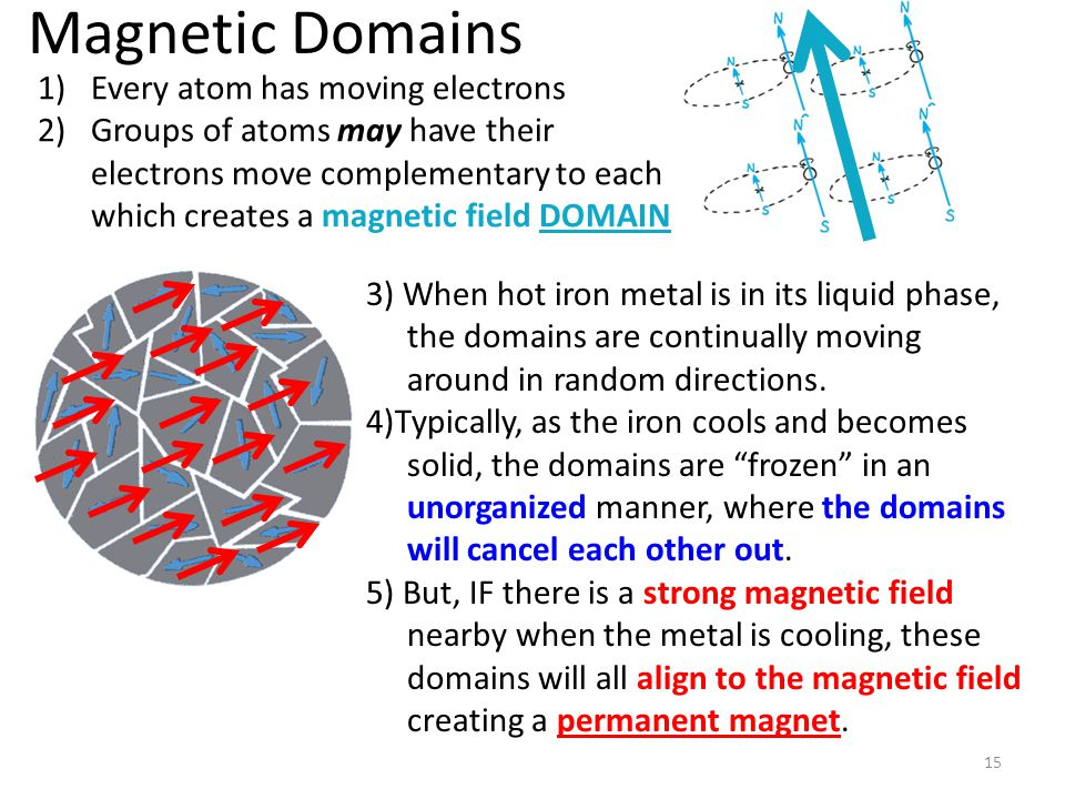 Magnetic Domains Every atom has moving electrons