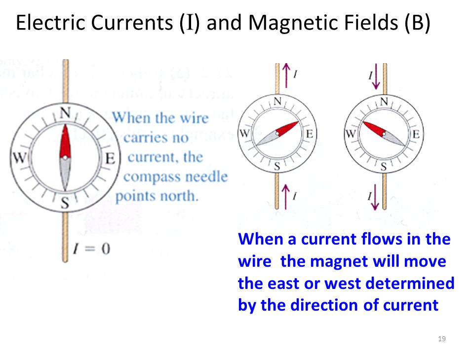 Electric Currents (I) and Magnetic Fields (B)