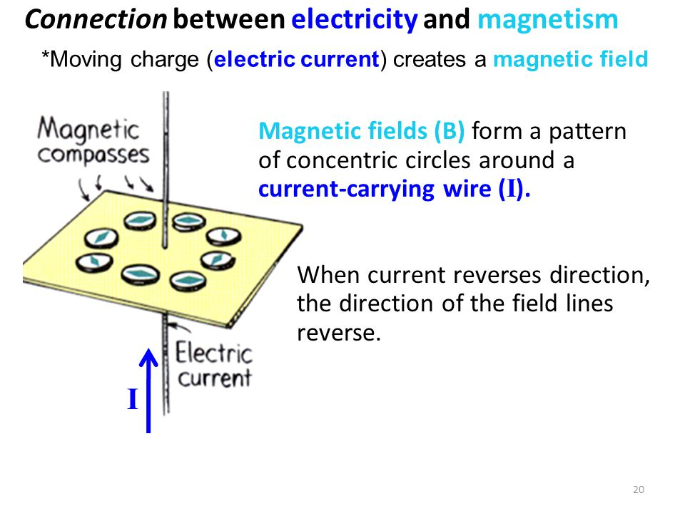 Connection between electricity and magnetism