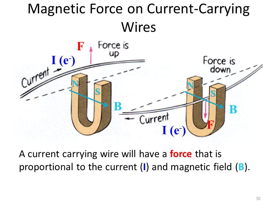 Magnetic Force on Current-Carrying Wires