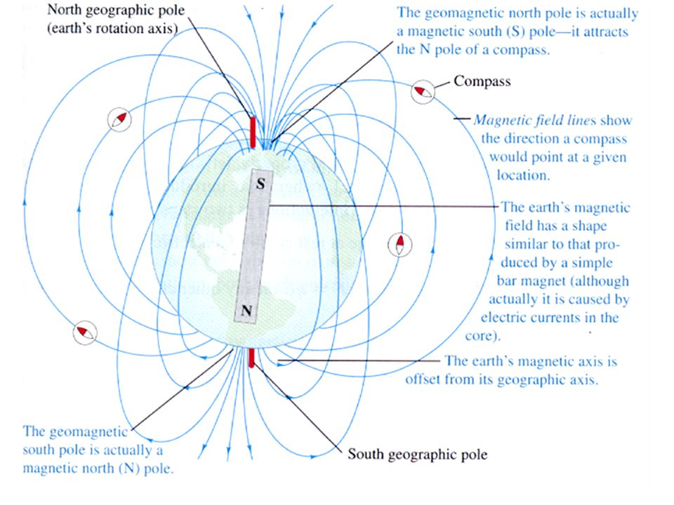 What type of pole (N or S) is near the north pole