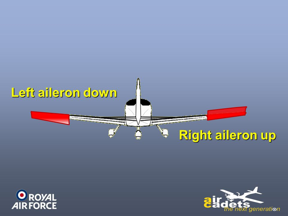 Left aileron down Right aileron up