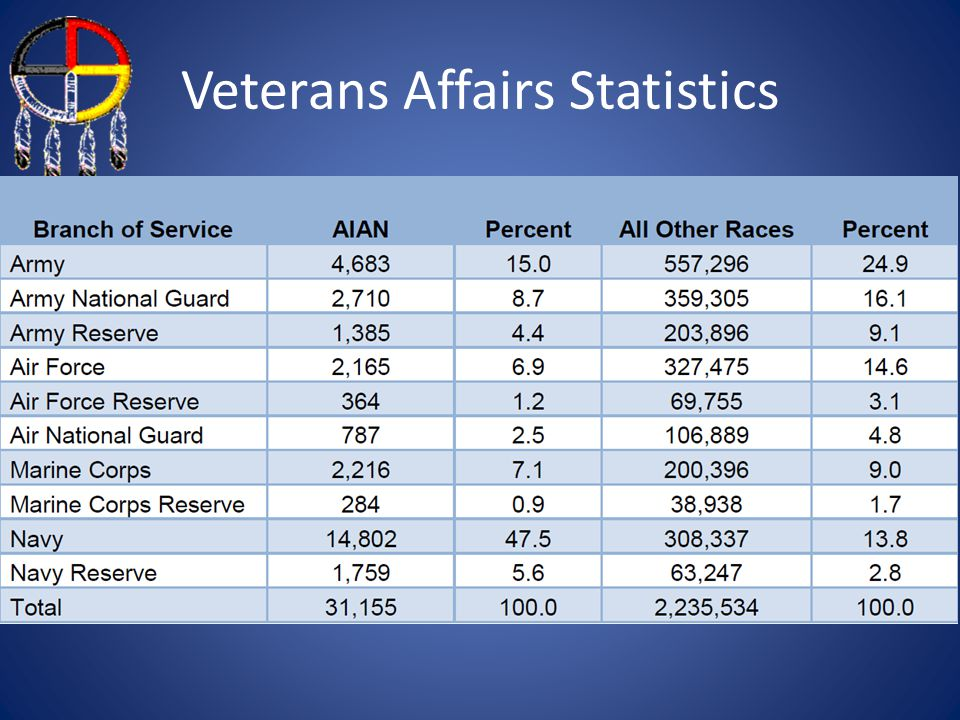 Veterans Affairs Statistics
