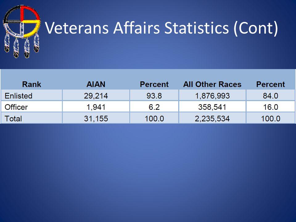 Veterans Affairs Statistics (Cont)