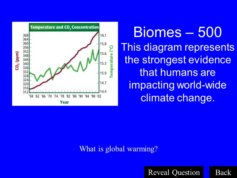 Biomes – 500 This diagram represents the strongest evidence that humans are impacting world-wide climate change.
