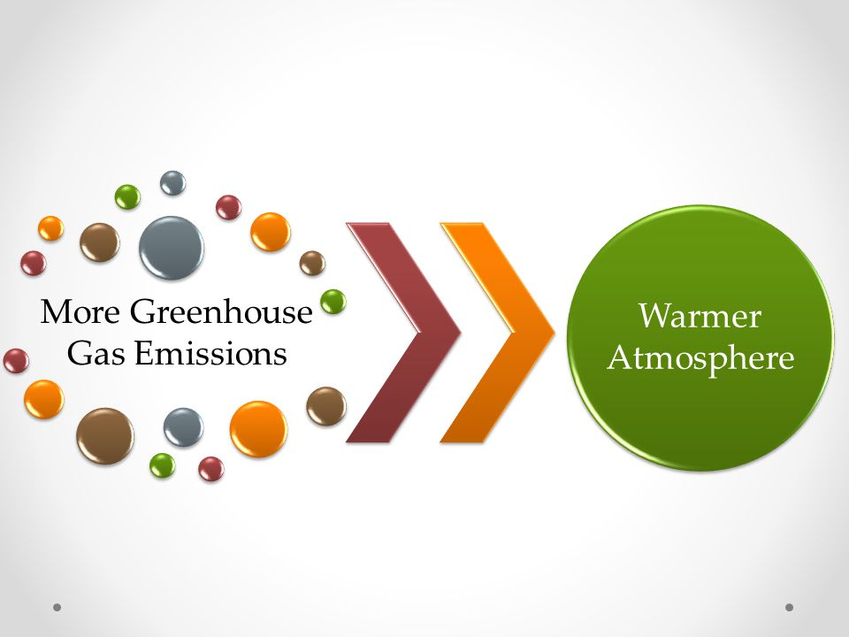 More Greenhouse Gas Emissions