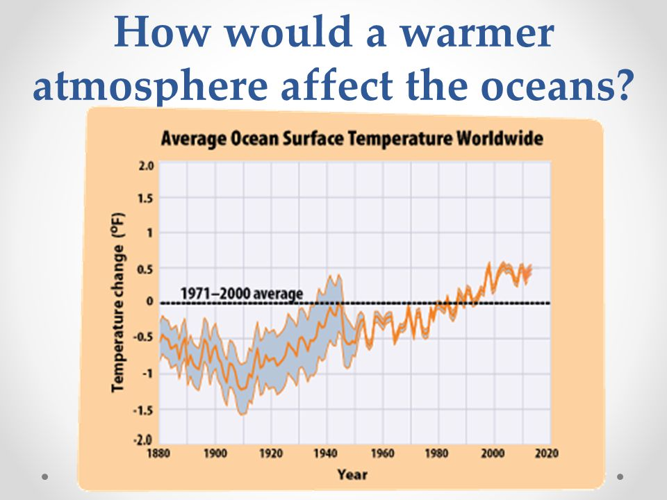 How would a warmer atmosphere affect the oceans
