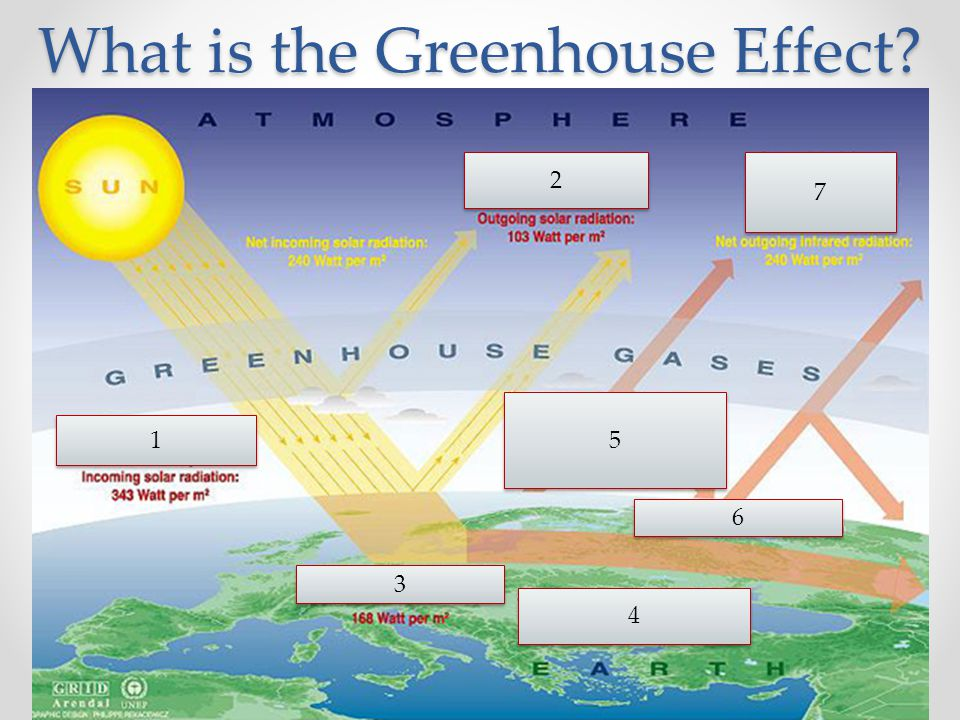 What is the greenhouse efect