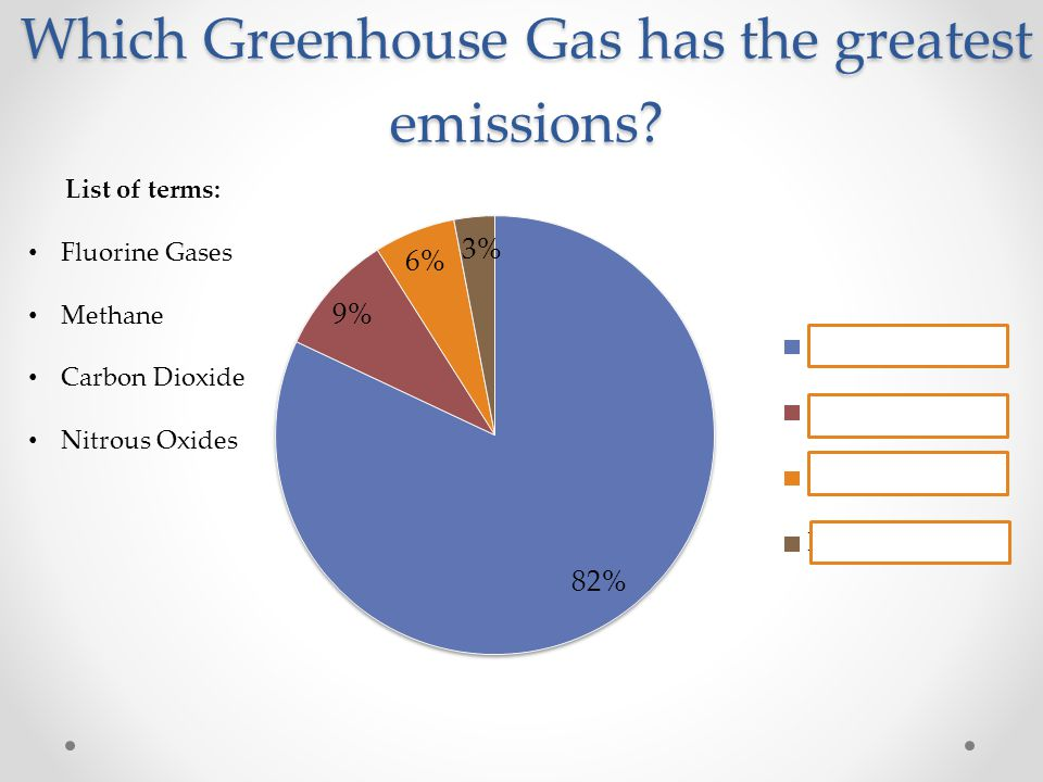 Which Greenhouse Gas has the greatest emissions