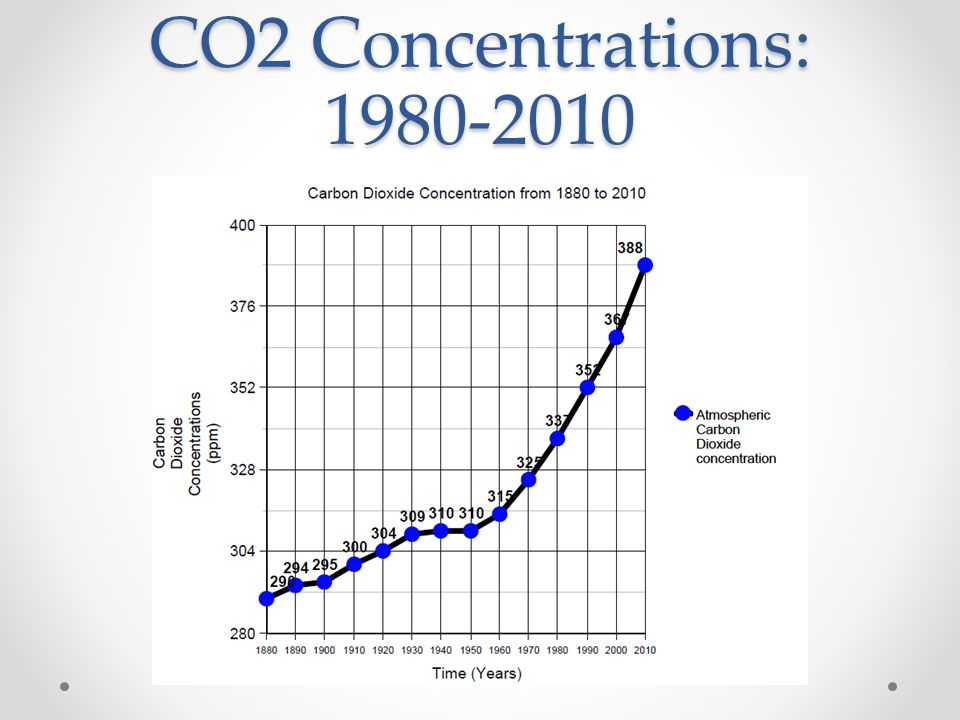 CO2 Concentrations: 1980-2010
