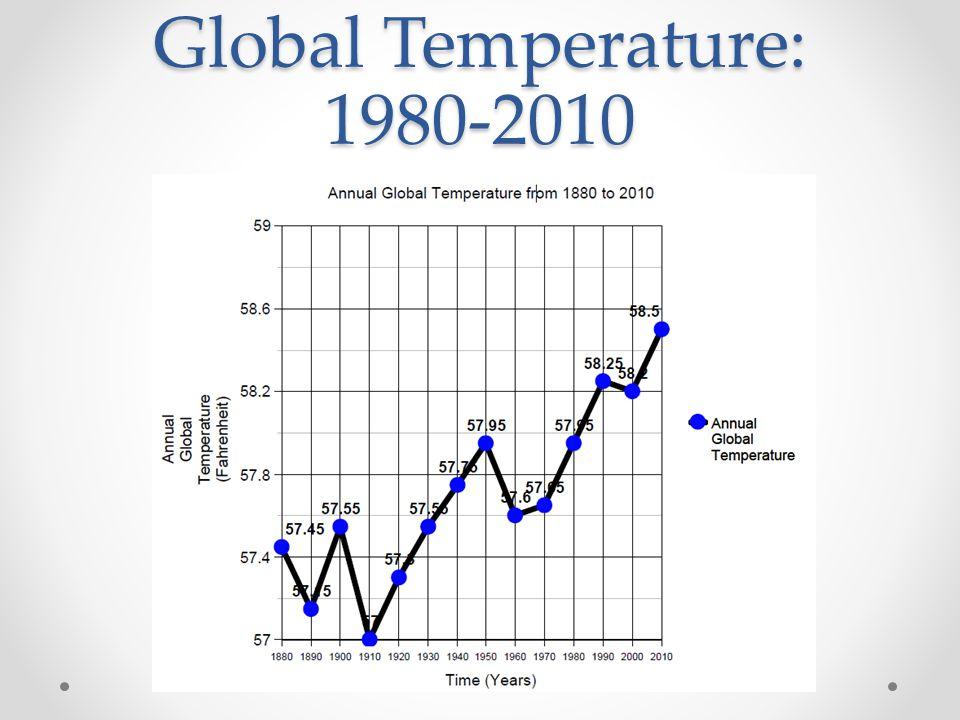 Global Temperature: 1980-2010