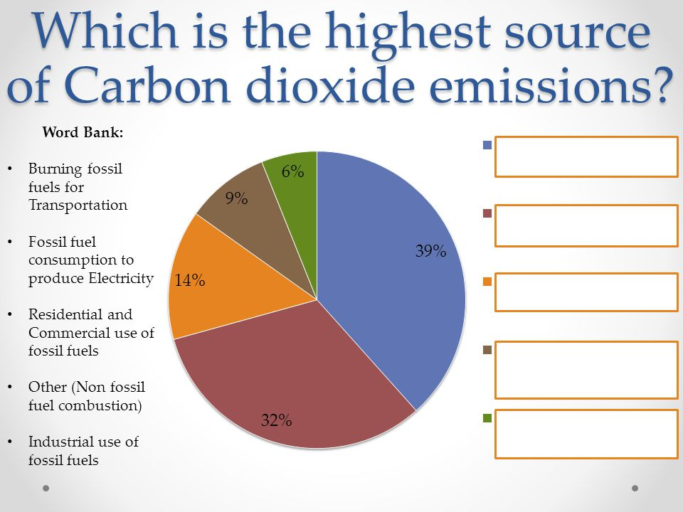 Which is the highest source of Carbon dioxide emissions