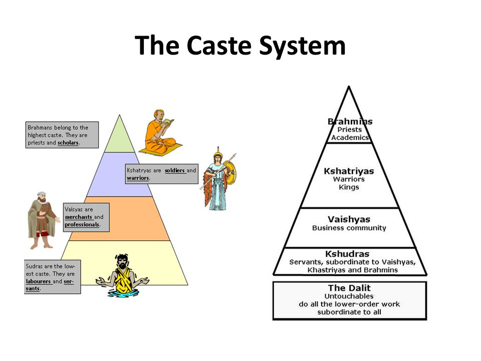 Caste system and poverty in india