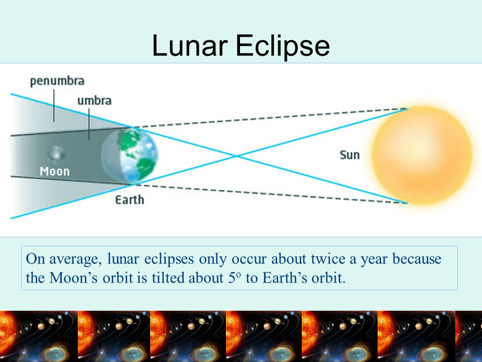 Lunar Eclipse On average, lunar eclipses only occur about twice a year because the Moon's orbit is tilted about 5o to Earth's orbit.