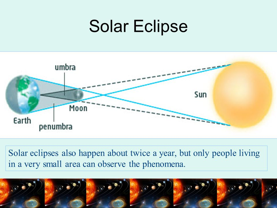 Solar Eclipse Solar eclipses also happen about twice a year, but only people living in a very small area can observe the phenomena.