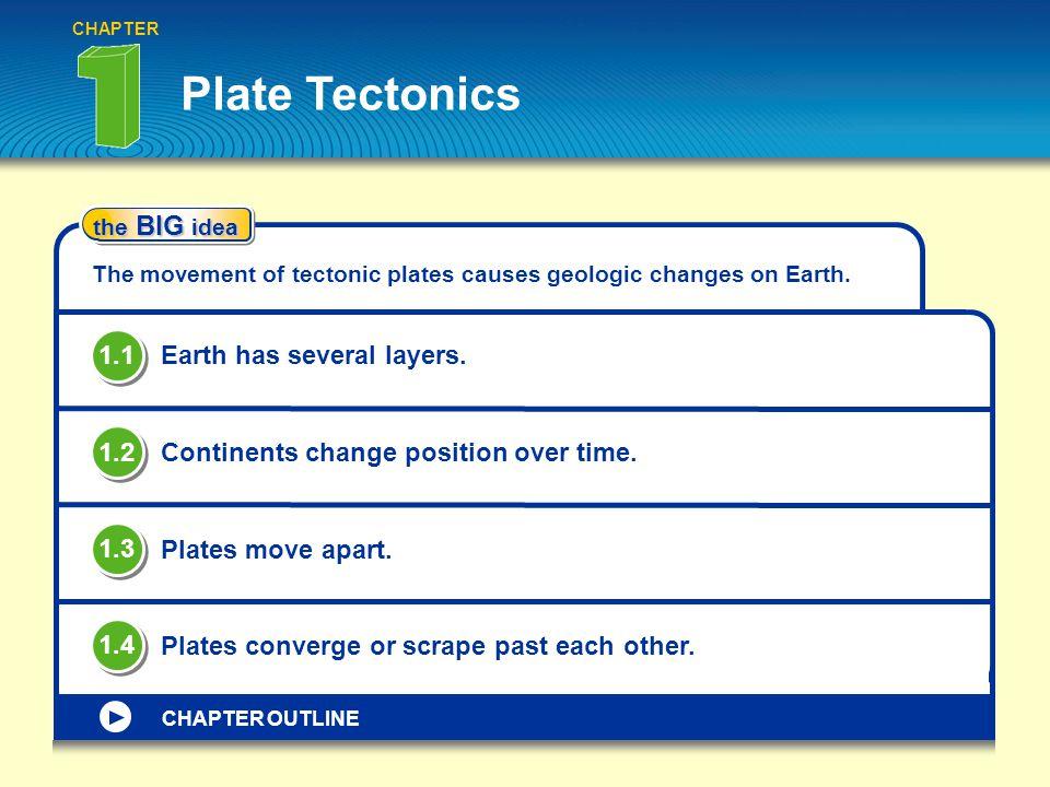 Plate Tectonics 1.1 Earth has several layers. 1.2