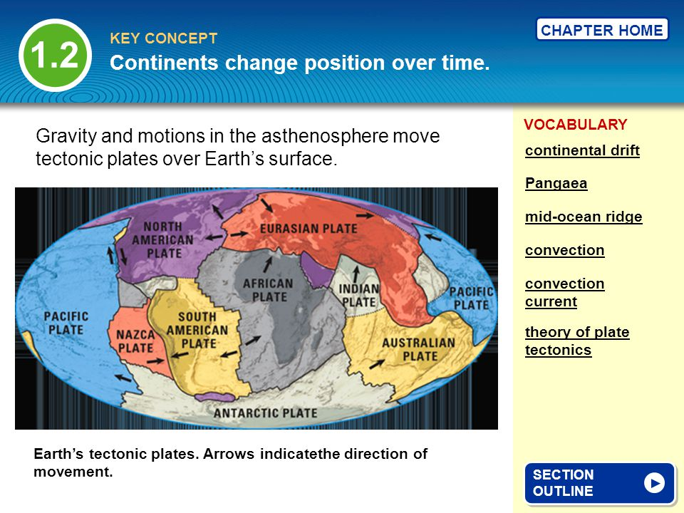 Continents change position over time.