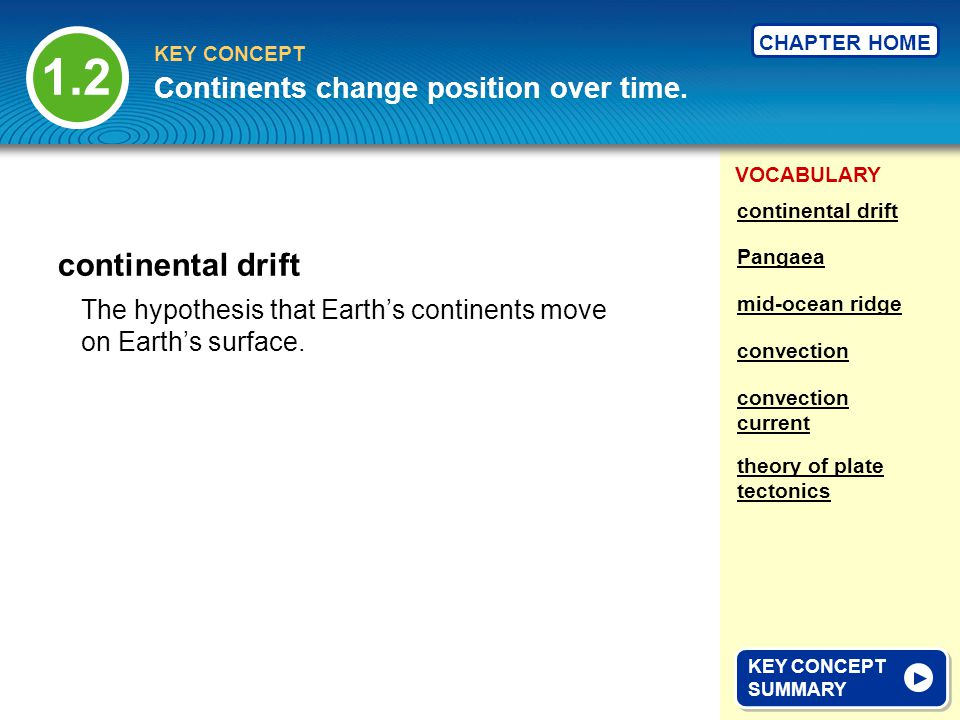 1.2 continental drift Continents change position over time.