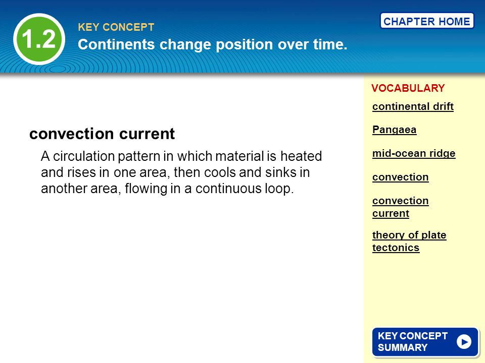 1.2 convection current Continents change position over time.
