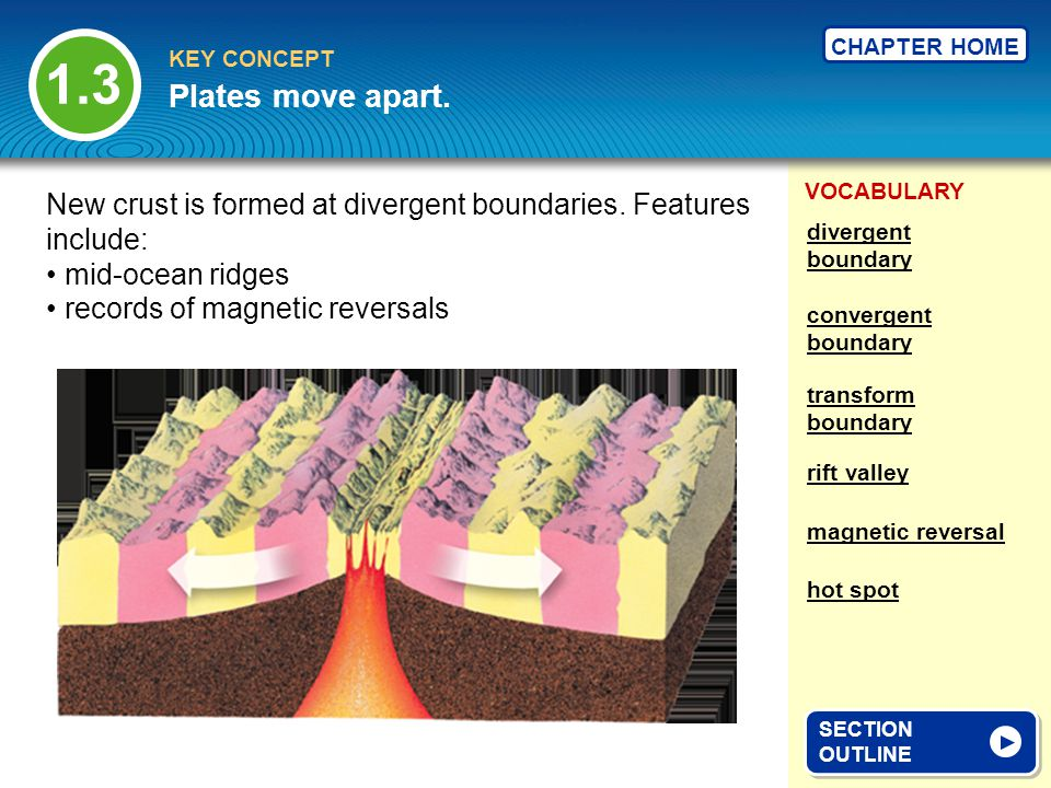 1.3 Plates move apart. New crust is formed at divergent boundaries. Features include: divergent boundary.