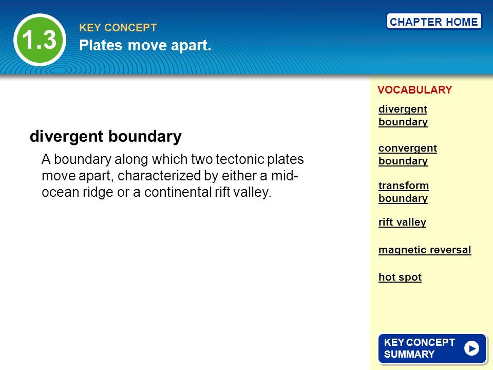 1.3 divergent boundary Plates move apart.